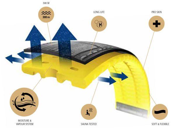 Lớp da được kết cấu nhờ lực áp suất và lực kéo